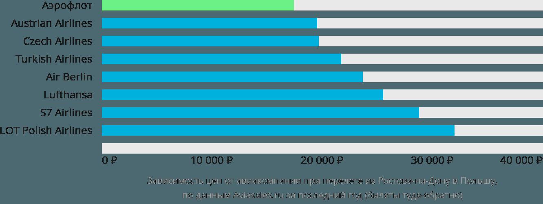 Динамика цен в зависимости от авиакомпании, совершающей перелет из Ростова-на-Дону в Польшу