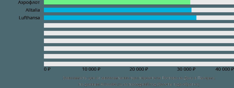 Динамика цен в зависимости от авиакомпании, совершающей перелет из Ростова-на-Дону в Палермо