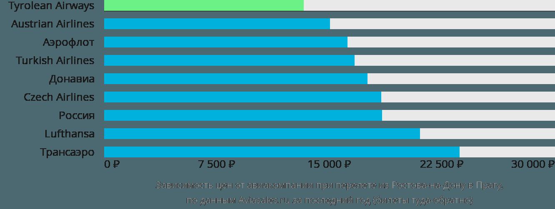 Динамика цен в зависимости от авиакомпании, совершающей перелет из Ростова-на-Дону в Прагу