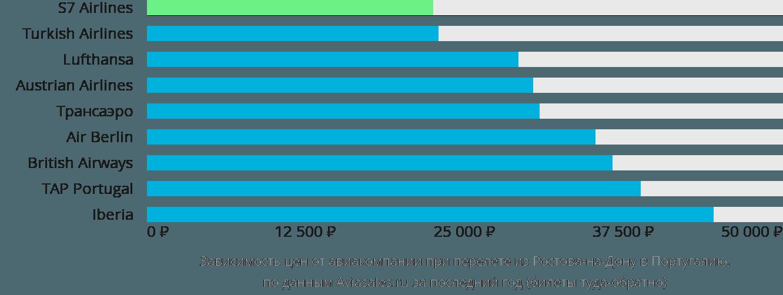 Динамика цен в зависимости от авиакомпании, совершающей перелет из Ростова-на-Дону в Португалию
