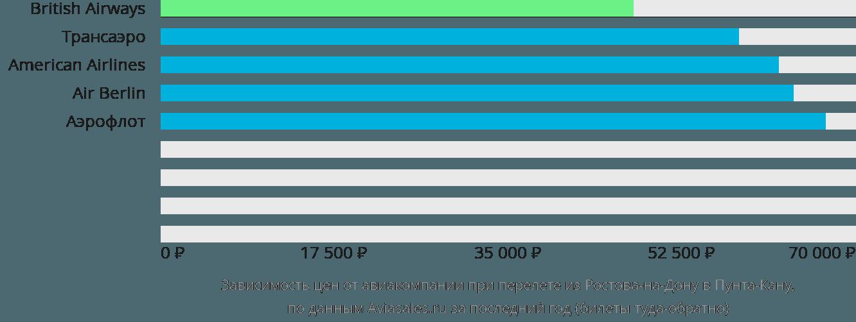 Динамика цен в зависимости от авиакомпании, совершающей перелет из Ростова-на-Дону в Пунта-Кану