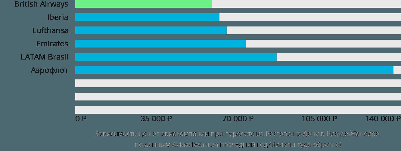 Динамика цен в зависимости от авиакомпании, совершающей перелет из Ростова-на-Дону в Рио-де-Жанейро