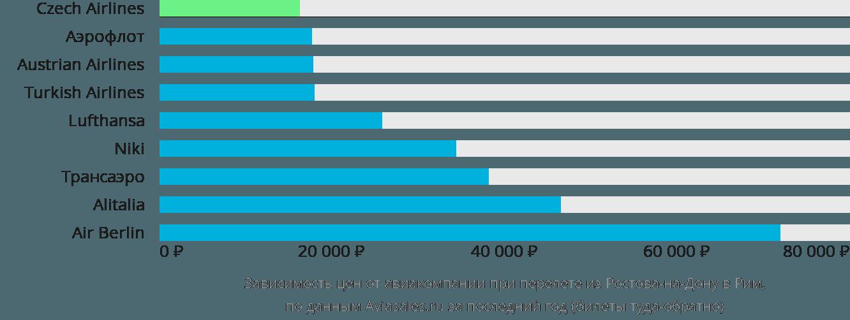 Динамика цен в зависимости от авиакомпании, совершающей перелет из Ростова-на-Дону в Рим