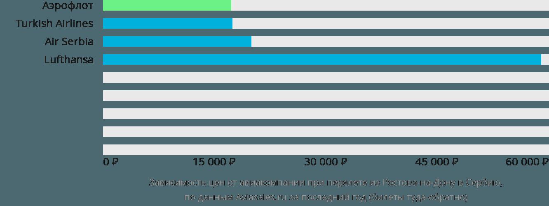 Динамика цен в зависимости от авиакомпании, совершающей перелёт из Ростова-на-Дону в Сербию