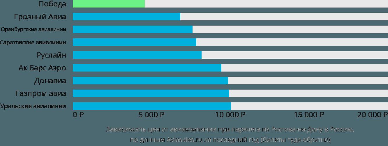 Динамика цен в зависимости от авиакомпании, совершающей перелёт из Ростова-на-Дону в Россию