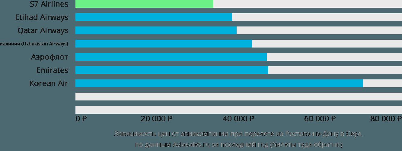 Динамика цен в зависимости от авиакомпании, совершающей перелет из Ростова-на-Дону в Сеул