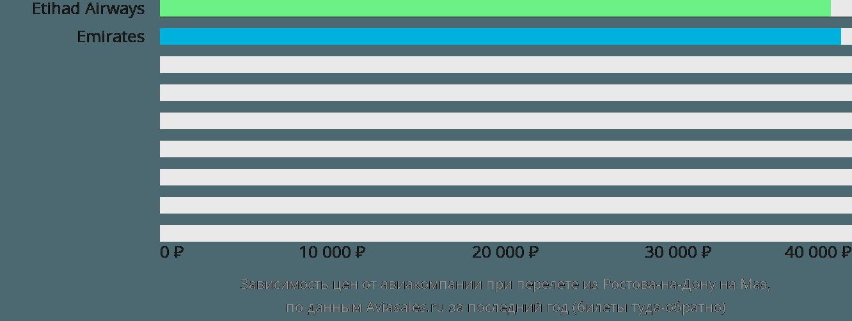 Динамика цен в зависимости от авиакомпании, совершающей перелет из Ростова-на-Дону на Маэ