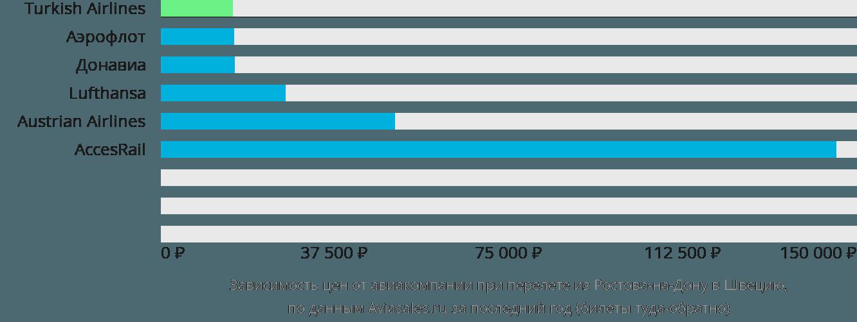 Динамика цен в зависимости от авиакомпании, совершающей перелёт из Ростова-на-Дону в Швецию