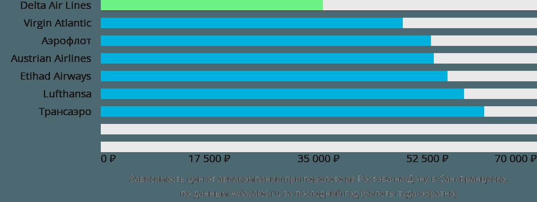 Динамика цен в зависимости от авиакомпании, совершающей перелет из Ростова-на-Дону в Сан-Франциско