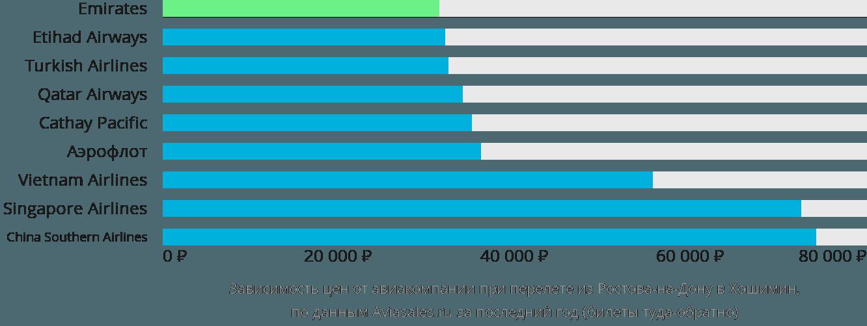 Динамика цен в зависимости от авиакомпании, совершающей перелет из Ростова-на-Дону в Хошимин