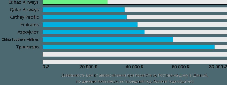 Динамика цен в зависимости от авиакомпании, совершающей перелет из Ростова-на-Дону в Шанхай