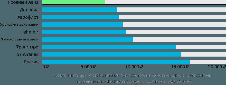 Динамика цен в зависимости от авиакомпании, совершающей перелет из Ростова в Симферополь (Крым)