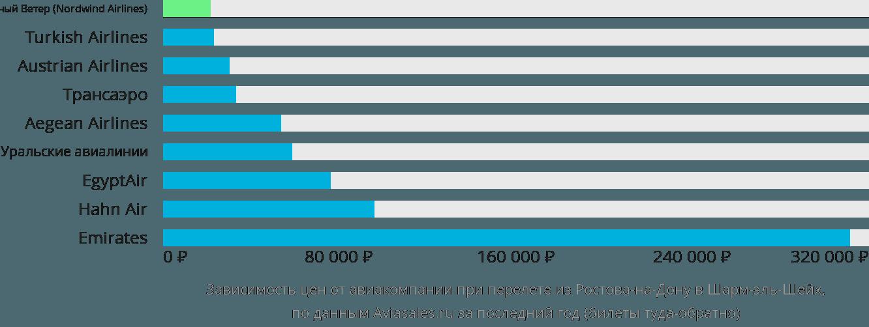 Динамика цен в зависимости от авиакомпании, совершающей перелет из Ростова-на-Дону в Шарм-эль-Шейх