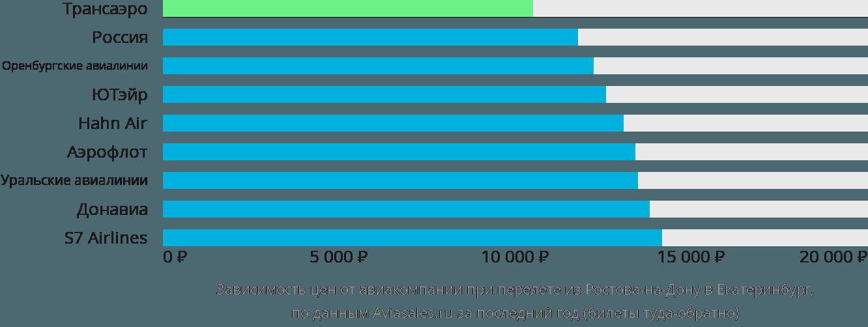 Динамика цен в зависимости от авиакомпании, совершающей перелет из Ростова-на-Дону в Екатеринбург