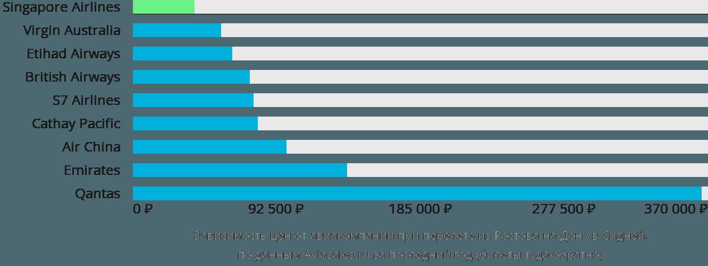 Динамика цен в зависимости от авиакомпании, совершающей перелет из Ростова-на-Дону в Сидней