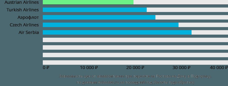 Динамика цен в зависимости от авиакомпании, совершающей перелет из Ростова-на-Дону в Подгорицу