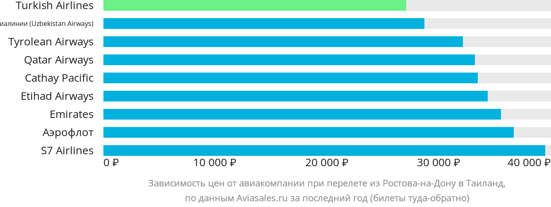 Динамика цен в зависимости от авиакомпании, совершающей перелёт из Ростова-на-Дону в Таиланд