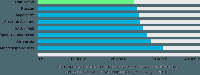 Динамика цен в зависимости от авиакомпании, совершающей перелет из Ростова-на-Дону в Тиват