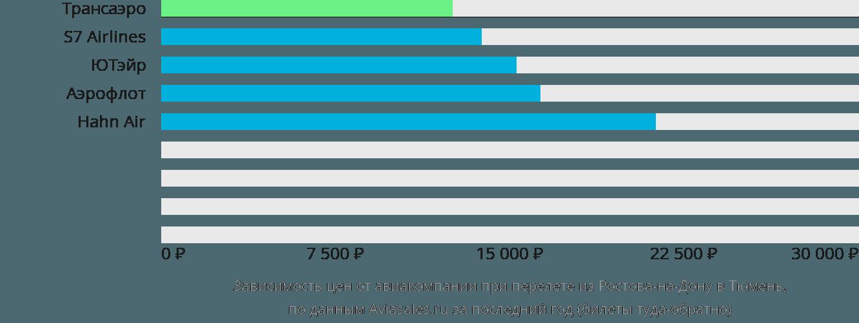 Динамика цен в зависимости от авиакомпании, совершающей перелет из Ростова-на-Дону в Тюмень