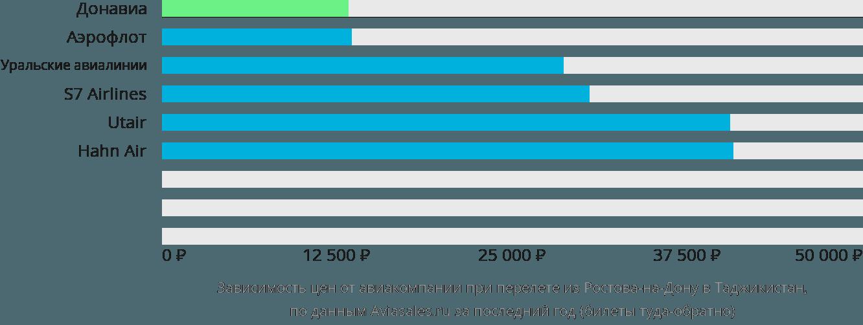Динамика цен в зависимости от авиакомпании, совершающей перелёт из Ростова-на-Дону в Таджикистан