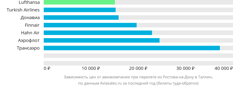 Динамика цен в зависимости от авиакомпании, совершающей перелет из Ростова-на-Дону в Таллин