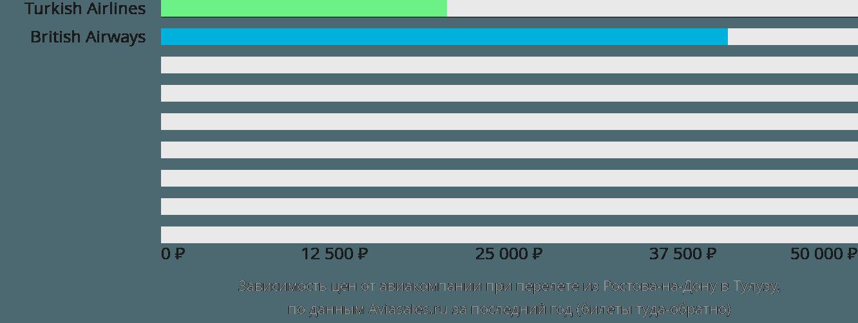 Динамика цен в зависимости от авиакомпании, совершающей перелет из Ростова-на-Дону в Тулузу