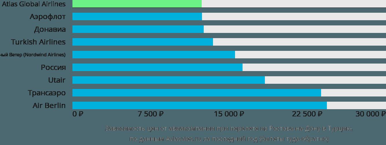 Динамика цен в зависимости от авиакомпании, совершающей перелет из Ростова-на-Дону в Турцию