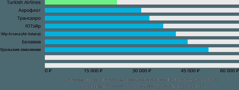 Динамика цен в зависимости от авиакомпании, совершающей перелет из Ростова-на-Дону в Астану