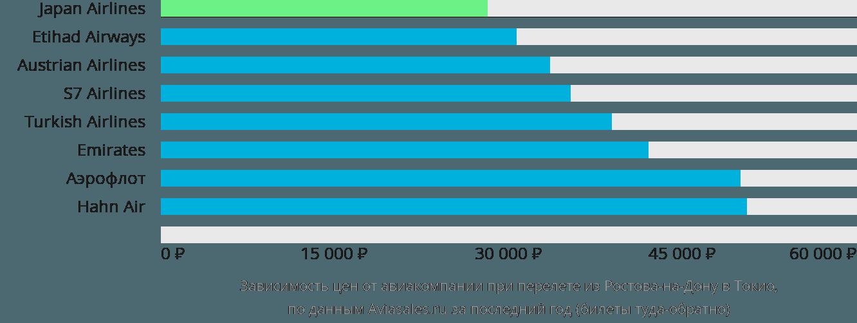 Динамика цен в зависимости от авиакомпании, совершающей перелет из Ростова-на-Дону в Токио