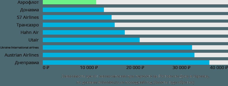 Динамика цен в зависимости от авиакомпании, совершающей перелет из Ростова-на-Дону в Украину