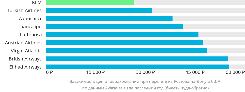 Динамика цен в зависимости от авиакомпании, совершающей перелёт из Ростова-на-Дону в США