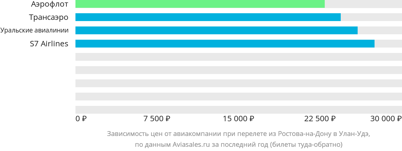 Динамика цен в зависимости от авиакомпании, совершающей перелет из Ростова-на-Дону в Улан-Удэ