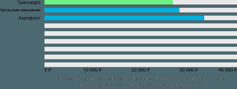 Динамика цен в зависимости от авиакомпании, совершающей перелет из Ростова-на-Дону в Южно-Сахалинск