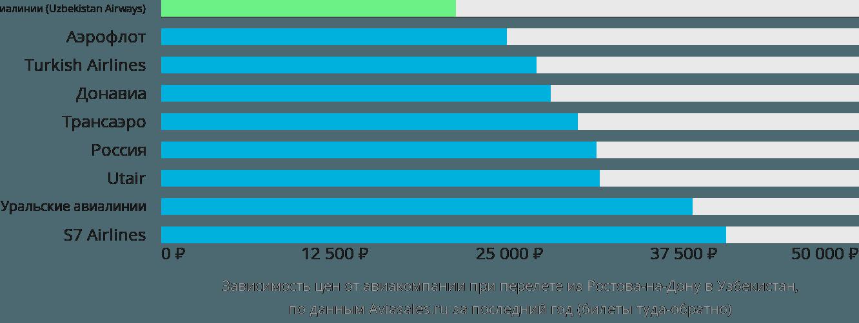 Динамика цен в зависимости от авиакомпании, совершающей перелет из Ростова-на-Дону в Узбекистан