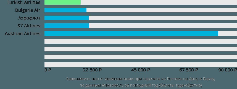 Динамика цен в зависимости от авиакомпании, совершающей перелет из Ростова-на-Дону в Варну