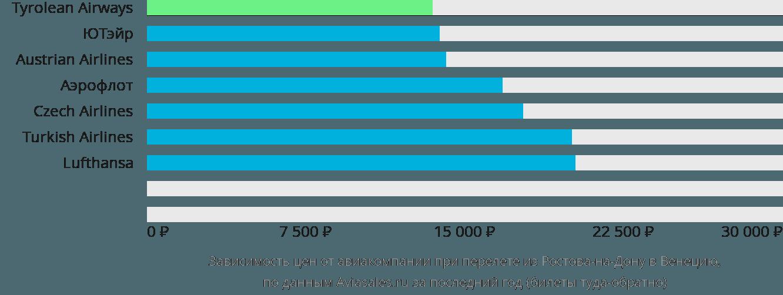 Динамика цен в зависимости от авиакомпании, совершающей перелет из Ростова-на-Дону в Венецию