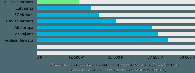 Динамика цен в зависимости от авиакомпании, совершающей перелет из Ростова-на-Дону в Валенсию