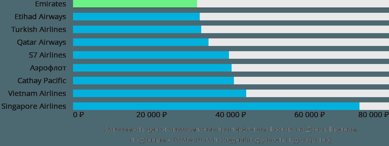 Динамика цен в зависимости от авиакомпании, совершающей перелёт из Ростова-на-Дону в Вьетнам