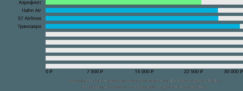 Динамика цен в зависимости от авиакомпании, совершающей перелет из Ростова-на-Дону в Якутск