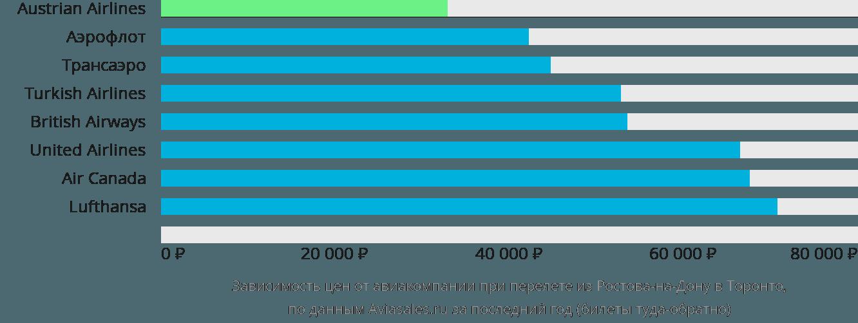 Динамика цен в зависимости от авиакомпании, совершающей перелет из Ростова-на-Дону в Торонто