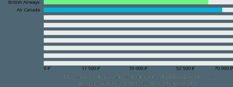 Динамика цен в зависимости от авиакомпании, совершающей перелет из Ростова-на-Дону в Калгари