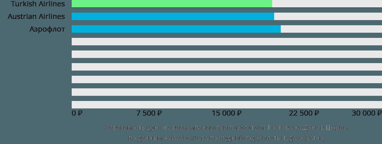 Динамика цен в зависимости от авиакомпании, совершающей перелет из Ростова-на-Дону в Цюрих