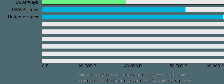 Динамика цен в зависимости от авиакомпании, совершающей перелет из Роатана