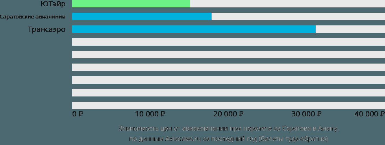 Динамика цен в зависимости от авиакомпании, совершающей перелет из Саратова в Анапу