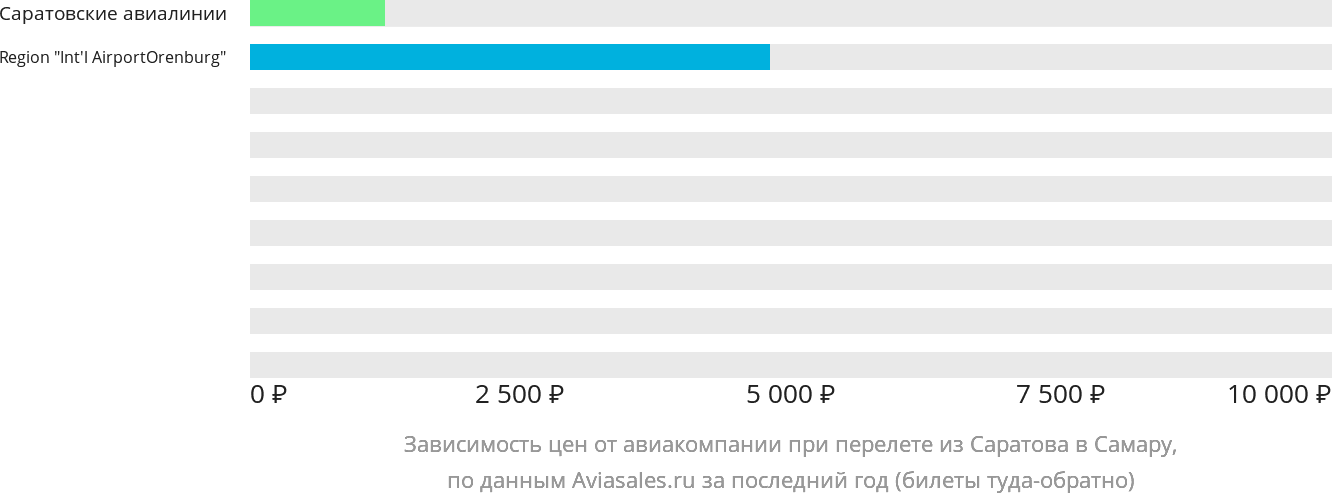 Динамика цен в зависимости от авиакомпании, совершающей перелет из Саратова в Самару