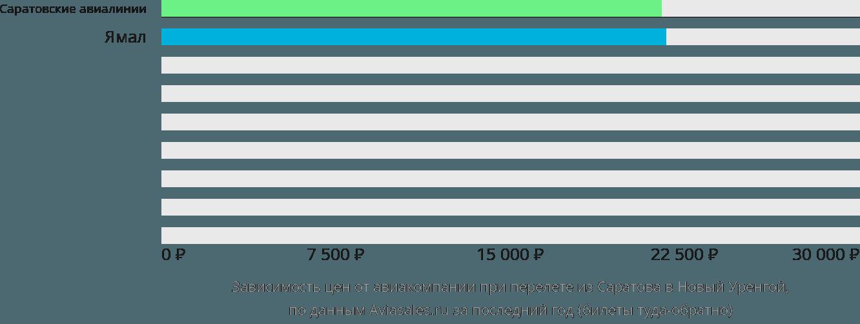 Динамика цен в зависимости от авиакомпании, совершающей перелет из Саратова в Новый Уренгой