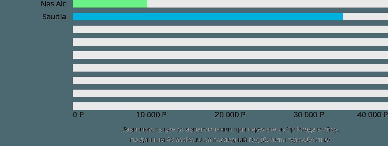 Динамика цен в зависимости от авиакомпании, совершающей перелет из Эр-Рияда в Абху