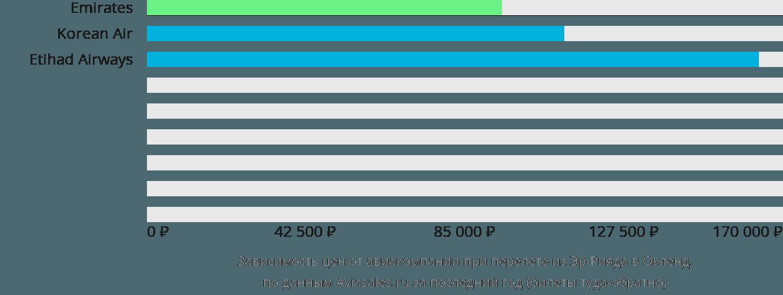Динамика цен в зависимости от авиакомпании, совершающей перелет из Эр-Рияда в Окленд