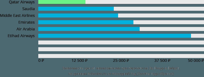 Динамика цен в зависимости от авиакомпании, совершающей перелет из Эр-Рияда в Бейрут