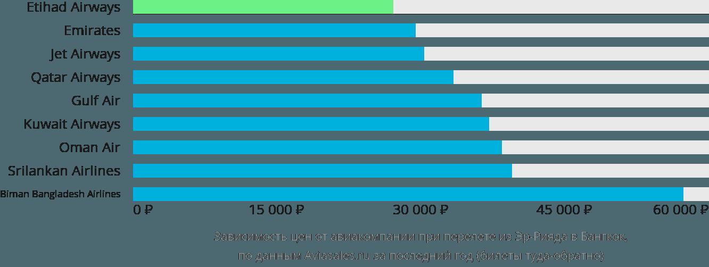 Динамика цен в зависимости от авиакомпании, совершающей перелет из Эр-Рияда в Бангкок